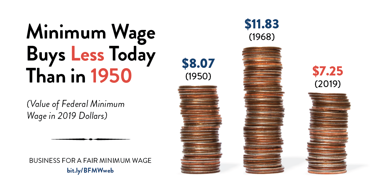 Federal Minimum Wage Buys Less Today Than in 1950