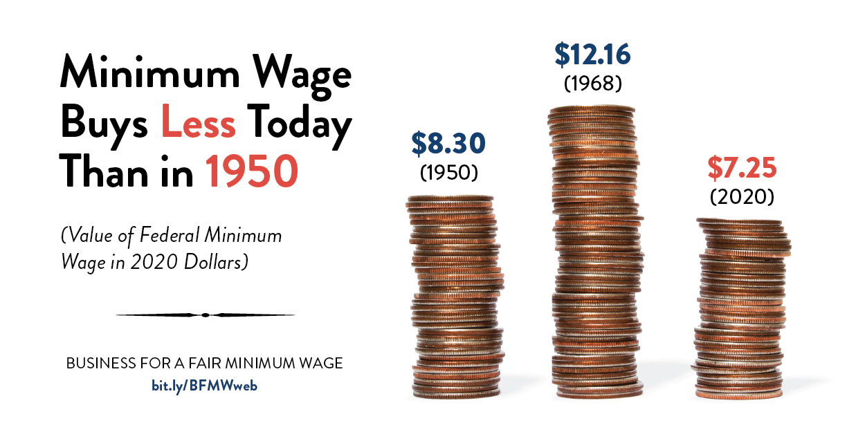 Minimum Wage Buys Less Today Than in 1950